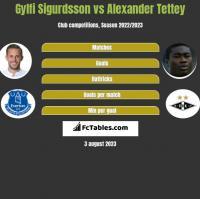 Gylfi Sigurdsson vs Alexander Tettey h2h player stats