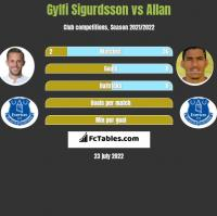 Gylfi Sigurdsson vs Allan h2h player stats