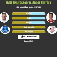 Gylfi Sigurdsson vs Ander Herrera h2h player stats