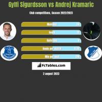 Gylfi Sigurdsson vs Andrej Kramaric h2h player stats