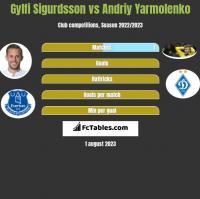 Gylfi Sigurdsson vs Andriy Yarmolenko h2h player stats