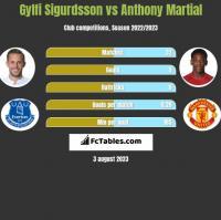 Gylfi Sigurdsson vs Anthony Martial h2h player stats