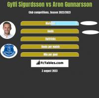 Gylfi Sigurdsson vs Aron Gunnarsson h2h player stats
