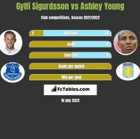 Gylfi Sigurdsson vs Ashley Young h2h player stats