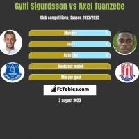 Gylfi Sigurdsson vs Axel Tuanzebe h2h player stats