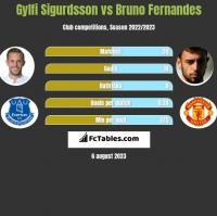 Gylfi Sigurdsson vs Bruno Fernandes h2h player stats