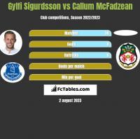 Gylfi Sigurdsson vs Callum McFadzean h2h player stats