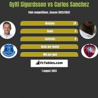 Gylfi Sigurdsson vs Carlos Sanchez h2h player stats