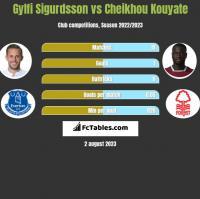 Gylfi Sigurdsson vs Cheikhou Kouyate h2h player stats