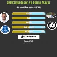 Gylfi Sigurdsson vs Danny Mayor h2h player stats