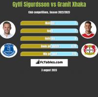 Gylfi Sigurdsson vs Granit Xhaka h2h player stats