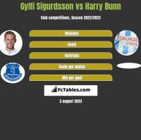 Gylfi Sigurdsson vs Harry Bunn h2h player stats