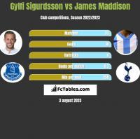 Gylfi Sigurdsson vs James Maddison h2h player stats