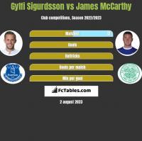 Gylfi Sigurdsson vs James McCarthy h2h player stats