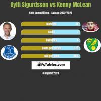Gylfi Sigurdsson vs Kenny McLean h2h player stats