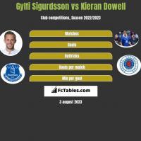 Gylfi Sigurdsson vs Kieran Dowell h2h player stats