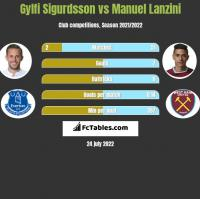Gylfi Sigurdsson vs Manuel Lanzini h2h player stats