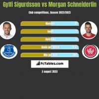 Gylfi Sigurdsson vs Morgan Schneiderlin h2h player stats