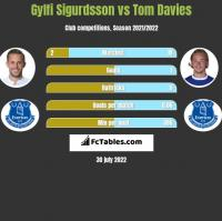 Gylfi Sigurdsson vs Tom Davies h2h player stats