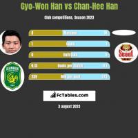Gyo-Won Han vs Chan-Hee Han h2h player stats