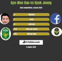 Gyo-Won Han vs Hyuk Jeong h2h player stats