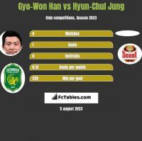Gyo-Won Han vs Hyun-Chul Jung h2h player stats