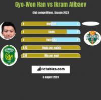 Gyo-Won Han vs Ikram Alibaev h2h player stats