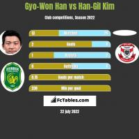 Gyo-Won Han vs Han-Gil Kim h2h player stats