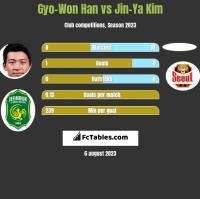 Gyo-Won Han vs Jin-Ya Kim h2h player stats