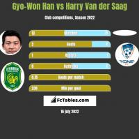 Gyo-Won Han vs Harry Van der Saag h2h player stats