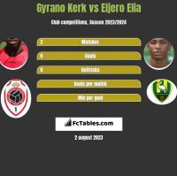 Gyrano Kerk vs Eljero Elia h2h player stats