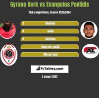 Gyrano Kerk vs Evangelos Pavlidis h2h player stats