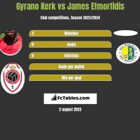 Gyrano Kerk vs James Efmorfidis h2h player stats