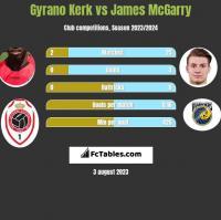 Gyrano Kerk vs James McGarry h2h player stats