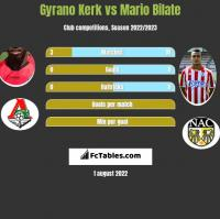 Gyrano Kerk vs Mario Bilate h2h player stats