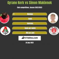 Gyrano Kerk vs Simon Makienok h2h player stats