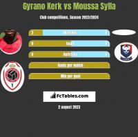 Gyrano Kerk vs Moussa Sylla h2h player stats