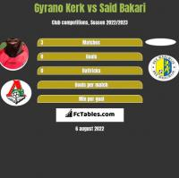 Gyrano Kerk vs Said Bakari h2h player stats