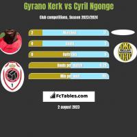 Gyrano Kerk vs Cyril Ngonge h2h player stats
