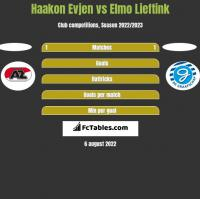 Haakon Evjen vs Elmo Lieftink h2h player stats