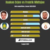 Haakon Evjen vs Fredrik Midtsjoe h2h player stats
