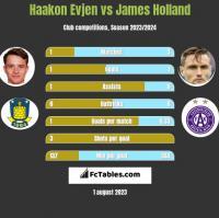 Haakon Evjen vs James Holland h2h player stats