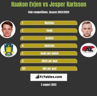 Haakon Evjen vs Jesper Karlsson h2h player stats