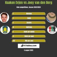 Haakon Evjen vs Joey van den Berg h2h player stats