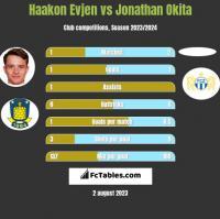 Haakon Evjen vs Jonathan Okita h2h player stats