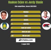 Haakon Evjen vs Jordy Clasie h2h player stats