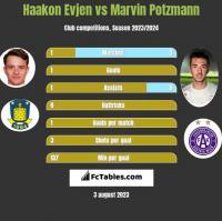 Haakon Evjen vs Marvin Potzmann h2h player stats