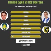 Haakon Evjen vs Roy Beerens h2h player stats