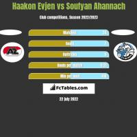 Haakon Evjen vs Soufyan Ahannach h2h player stats