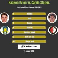 Haakon Evjen vs Calvin Stengs h2h player stats